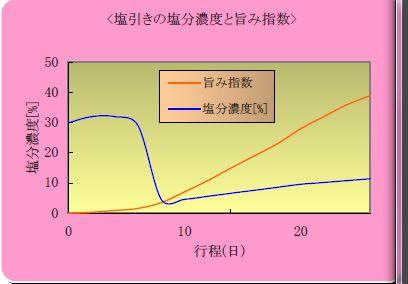 塩引き鮭の塩分濃度と旨み指数
